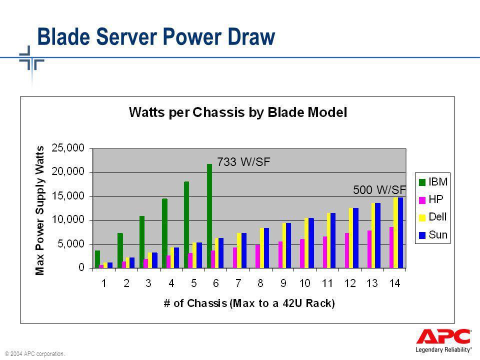 © 2004 APC corporation. Blade Server Power Draw 733 W/SF 500 W/SF