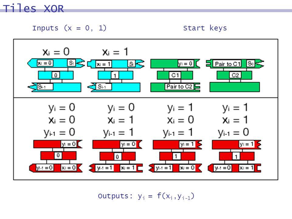 Start keysInputs (x = 0, 1) Outputs: y i = f(x i,y i-1 ) Tiles XOR