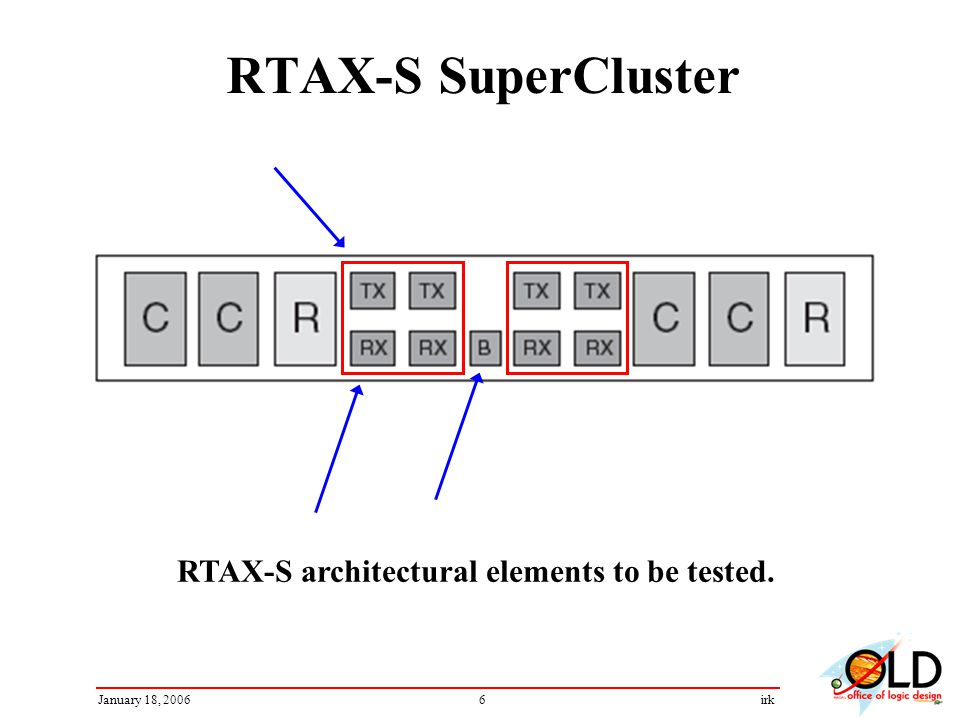 6January 18, 2006irk RTAX-S SuperCluster RTAX-S architectural elements to be tested.