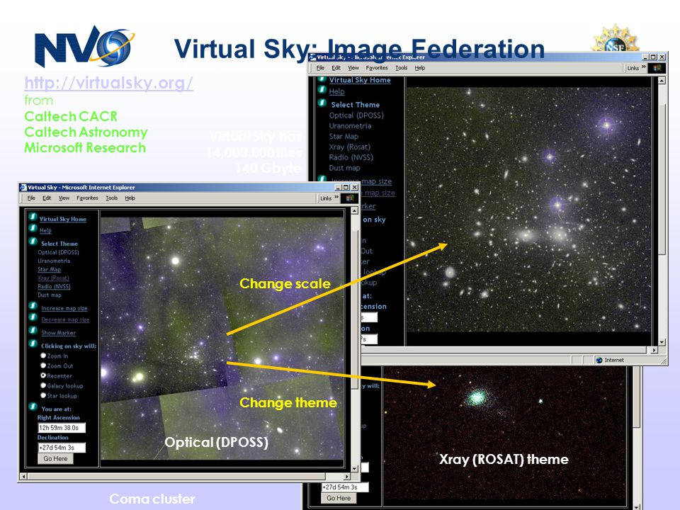 Virtual Sky: Image Federation Xray (ROSAT) theme Change scale Change theme http://virtualsky.org/ from Caltech CACR Caltech Astronomy Microsoft Resear