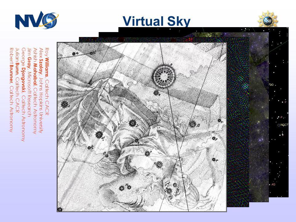 Virtual Sky Roy Williams, Caltech CACR Alex Szalay, Johns Hopkins University Ashish Mahabal, Caltech Astronomy Jim Gray, Microsoft Research George Djorgovski, Caltech Astronomy Julian Bunn, Caltech CACR Robert Brunner, Caltech Astronomy