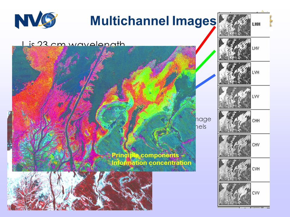 Multichannel Images L is 23 cm wavelength C is 10 cm wavelength H is horizontal polarization V is vertical polarization A color image is 3 channels Principle components – Information concentration