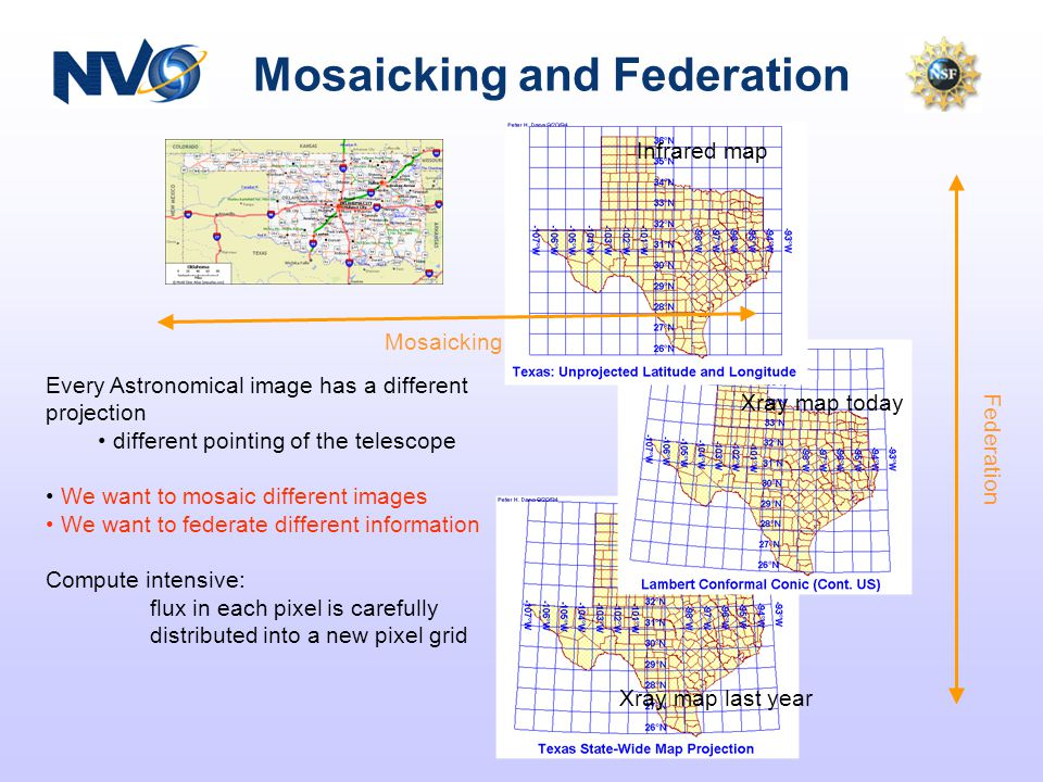 Mosaicking and Federation Every Astronomical image has a different projection different pointing of the telescope We want to mosaic different images We want to federate different information Compute intensive: flux in each pixel is carefully distributed into a new pixel grid Mosaicking Federation Infrared map Xray map today Xray map last year