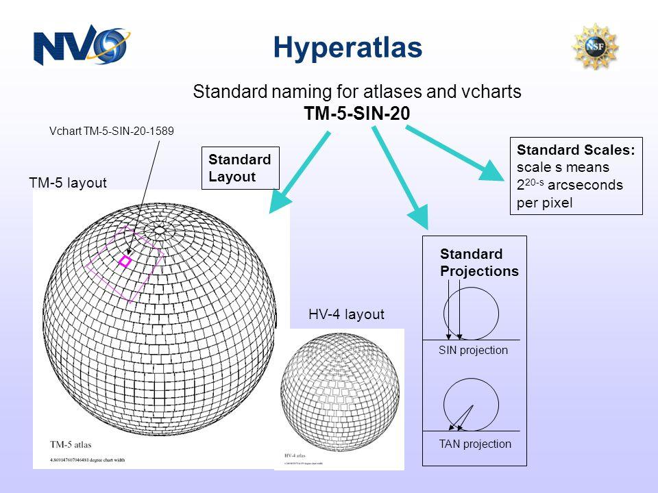 Hyperatlas Standard naming for atlases and vcharts TM-5-SIN-20 Vchart TM-5-SIN-20-1589 Standard Scales: scale s means 2 20-s arcseconds per pixel SIN