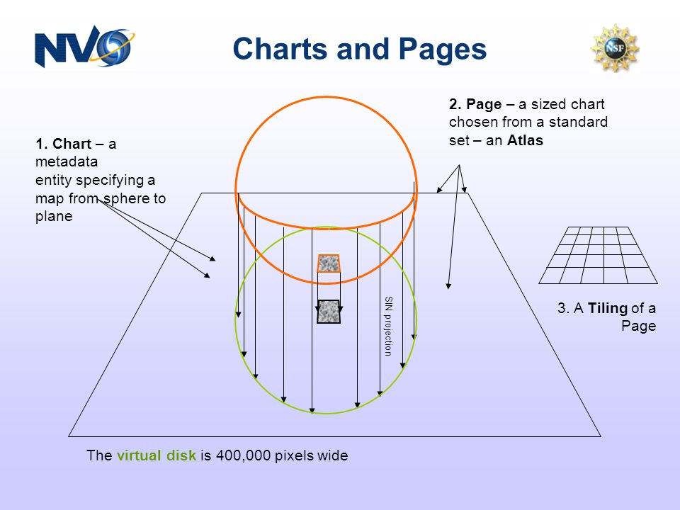 Charts and Pages 1. Chart – a metadata entity specifying a map from sphere to plane 2.