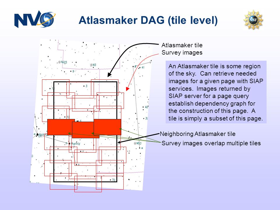 Atlasmaker DAG (tile level) An Atlasmaker tile is some region of the sky.