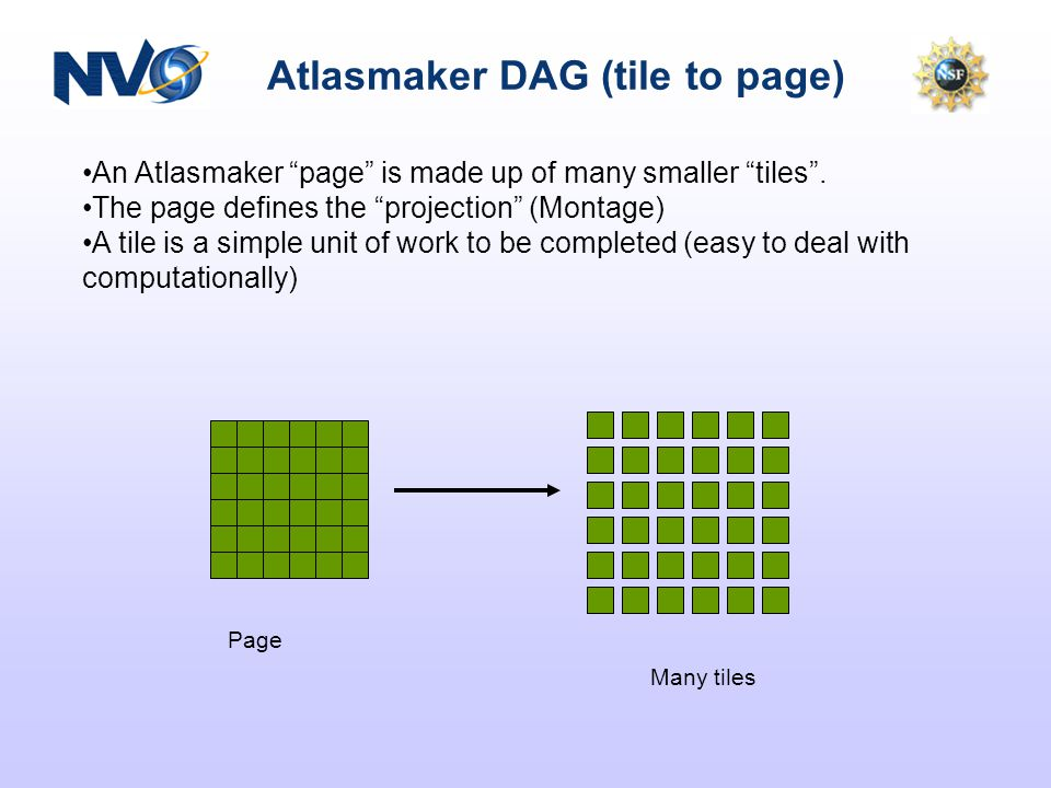 Atlasmaker DAG (tile to page) An Atlasmaker page is made up of many smaller tiles.