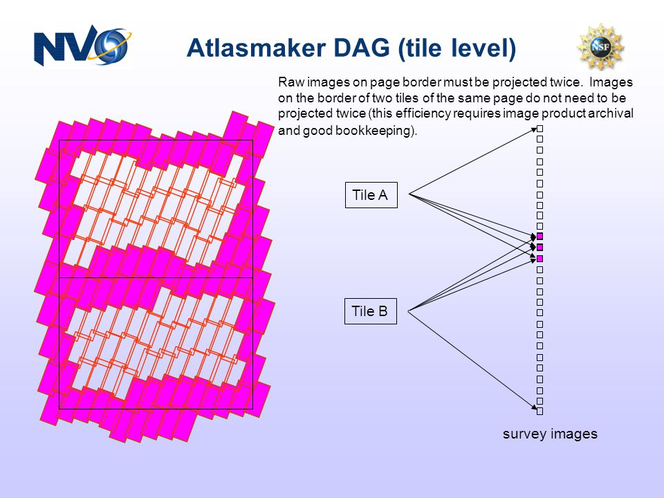 Atlasmaker DAG (tile level) Tile A Tile B survey images Raw images on page border must be projected twice.