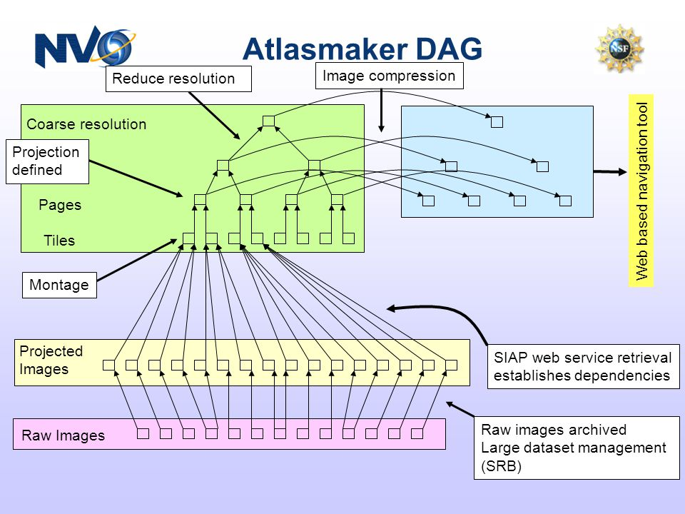 Atlasmaker DAG Coarse resolution Pages Tiles Projected Images Raw Images Web based navigation tool Raw images archived Large dataset management (SRB) SIAP web service retrieval establishes dependencies Image compression Montage Projection defined Reduce resolution