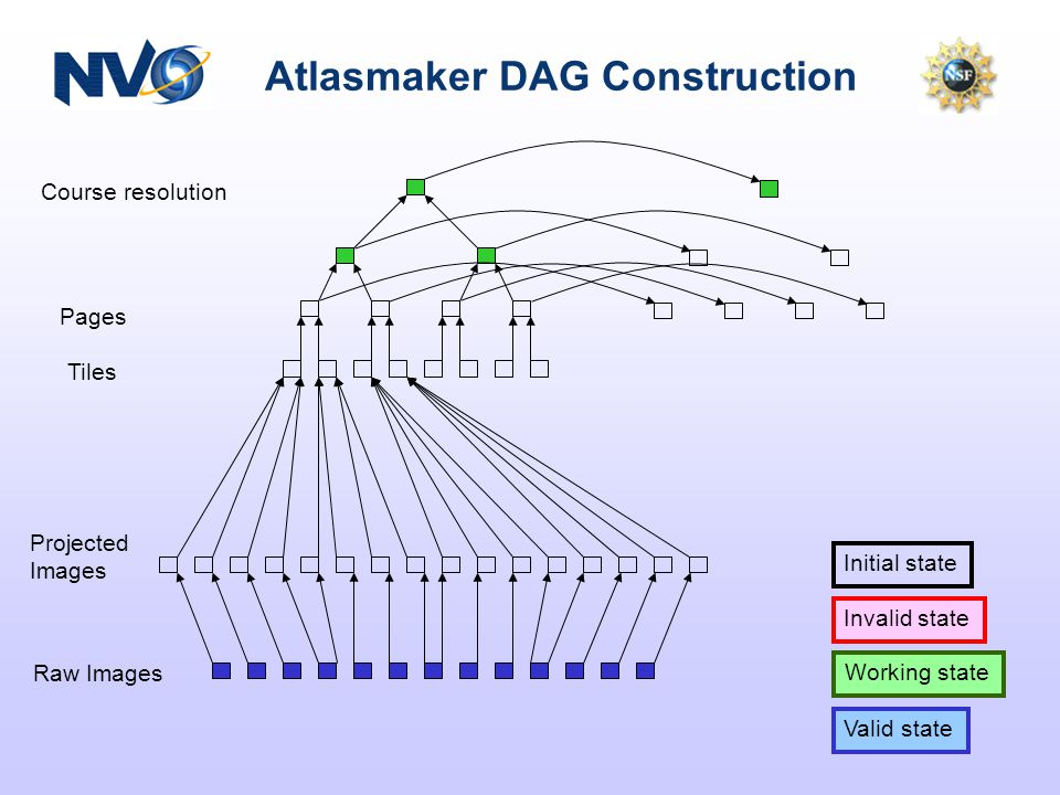 Atlasmaker DAG Construction Course resolution Pages Tiles Projected Images Raw Images Valid state Working state Initial state Invalid state