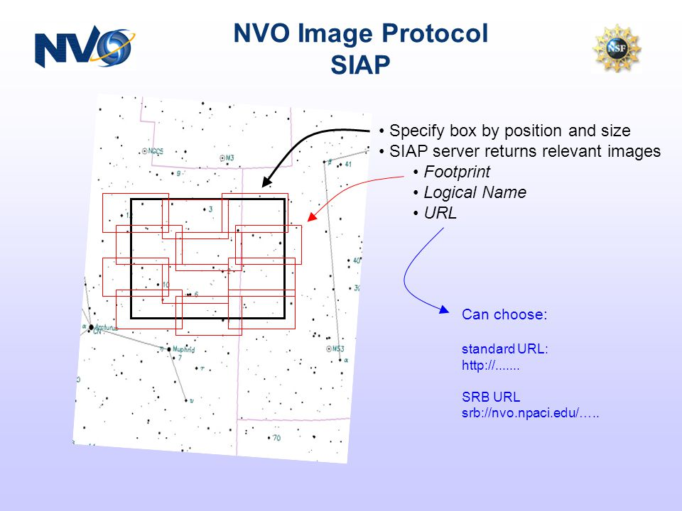Simple Image Access Service Query is sky region May query on image type, image geometry Response is VOTable of images Each has WCS (geometry) parameters Plus a URL to fetch the image Designed for Set of pointed observations (eg Hubble) Wide-area survey (eg Sloan) Image service –Mosaicking –Reprojection