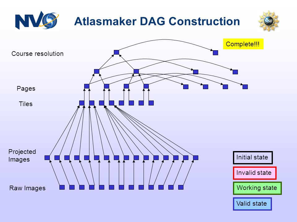 Atlasmaker DAG Construction Course resolution Pages Tiles Projected Images Raw Images Valid state Working state Initial state Invalid state Complete!!!