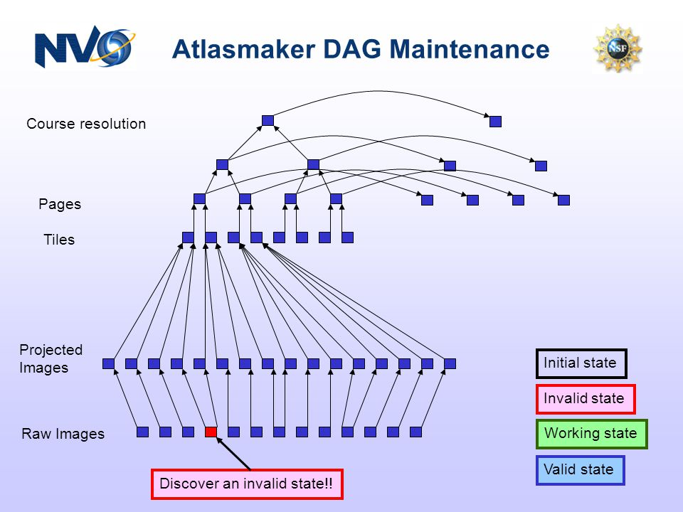 Atlasmaker DAG Maintenance Course resolution Pages Tiles Projected Images Raw Images Valid state Working state Initial state Invalid state Discover an invalid state!!