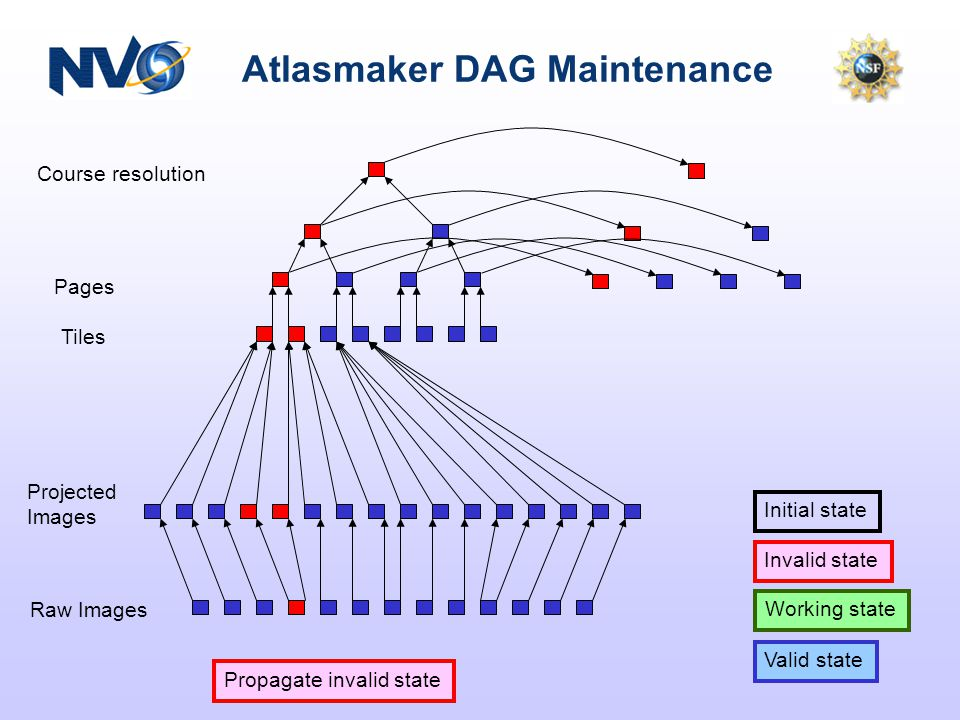 Atlasmaker DAG Maintenance Course resolution Pages Tiles Projected Images Raw Images Valid state Working state Initial state Invalid state Propagate i