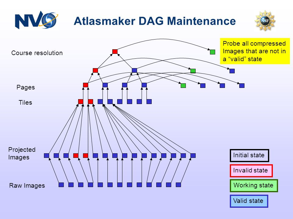 Atlasmaker DAG Maintenance Course resolution Pages Tiles Projected Images Raw Images Valid state Working state Initial state Invalid state Probe all compressed Images that are not in a valid state