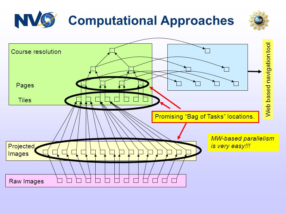 Computational Approaches Course resolution Pages Tiles Projected Images Raw Images Web based navigation tool Promising Bag of Tasks locations.