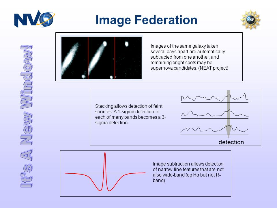 Image Federation detection Stacking allows detection of faint sources. A 1-sigma detection in each of many bands becomes a 3- sigma detection. Images