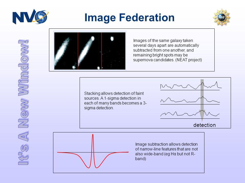Multi-Wavelength Image Morphology DPOSS-2MASS Image Mosaics J F N J H K Galaxy identifcation, galaxy clusters Pattern matching with shape AND color