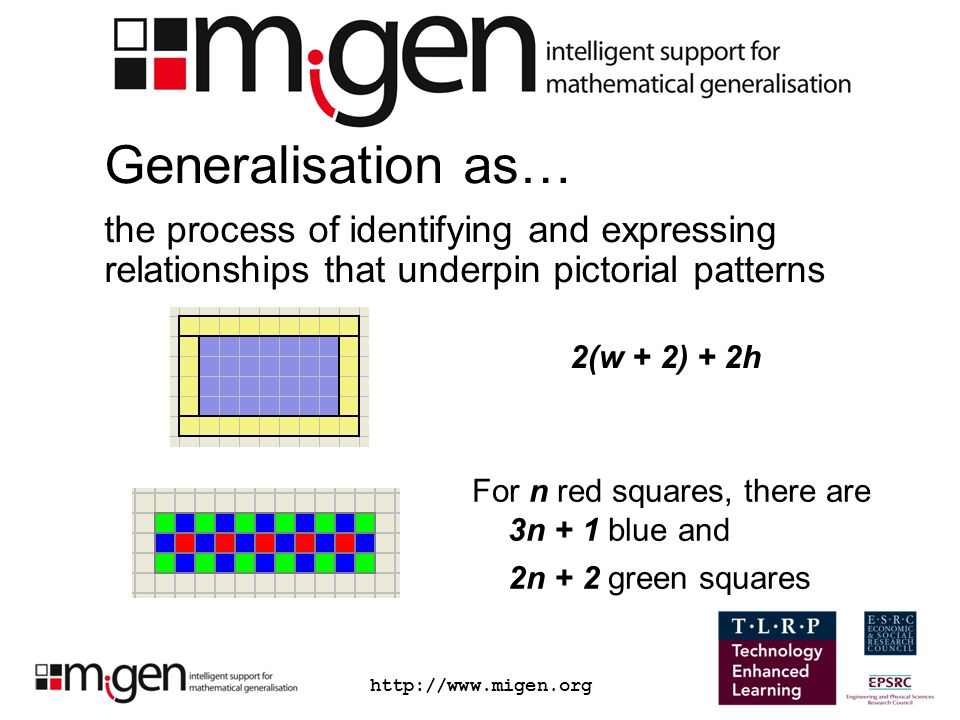 http://www.migen.org Generalisation as… the process of identifying and expressing relationships that underpin pictorial patterns 2(w + 2) + 2h For n r