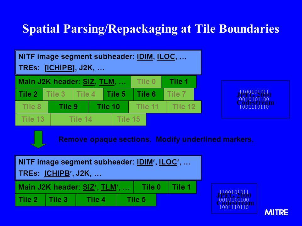 Spatial Parsing/Repackaging at Tile Boundaries Main J2K header: SIZ, TLM, …Tile 0 NITF image segment subheader: IDIM, ILOC, … TREs: [ICHIPB], J2K, … Tile 1 Tile 3Tile 2Tile 4Tile 5Tile 6Tile 7 Tile 8Tile 9Tile 10Tile 11Tile 12 Tile 13Tile 14Tile 15 NITF image segment subheader: IDIM, ILOC, … TREs: ICHIPB, J2K, … Main J2K header: SIZ, TLM, … Tile 1Tile 2 Tile 5Tile 6Tile 9Tile 10 Tile 0Tile 1 Tile 2Tile 3Tile 4Tile 5 1100101011 1001110110 JPEG 2000 Codestream 0010101100 1100101011 1001110110 JPEG 2000 Codestream 0010101100 Remove opaque sections.