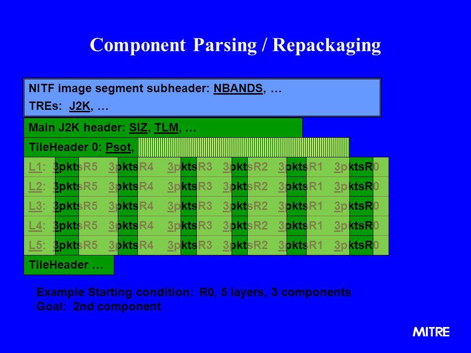 Component Parsing / Repackaging NITF image segment subheader: NBANDS, … TREs: J2K, … Example Starting condition: R0, 5 layers, 3 components Goal: 2nd component Main J2K header: SIZ, TLM, … TileHeader 0: Psot, PLT1, PLT2, PLT3, PLT4, PLT5 L1: 3pktsR5 3pktsR4 3pktsR3 3pktsR2 3pktsR1 3pktsR0 L2: 3pktsR5 3pktsR4 3pktsR3 3pktsR2 3pktsR1 3pktsR0 L3: 3pktsR5 3pktsR4 3pktsR3 3pktsR2 3pktsR1 3pktsR0 L4: 3pktsR5 3pktsR4 3pktsR3 3pktsR2 3pktsR1 3pktsR0 L5: 3pktsR5 3pktsR4 3pktsR3 3pktsR2 3pktsR1 3pktsR0 TileHeader …