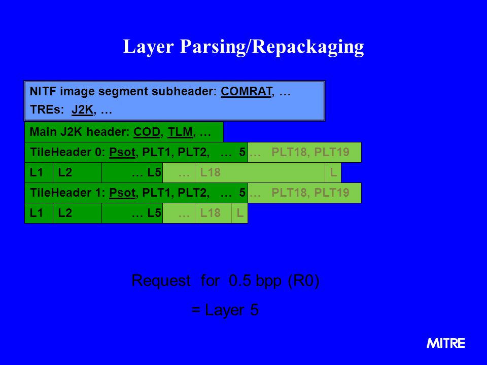 Main J2K header: COD, TLM, … TileHeader 0: Psot, PLT1, PLT2, … 5 … PLT18, PLT19 L2L1… L5 …L18L TileHeader 1: Psot, PLT1, PLT2, … 5 … PLT18, PLT19 L2L1… L5 …L18L Layer Parsing/Repackaging NITF image segment subheader: COMRAT, … TREs: J2K, … Request for 0.5 bpp (R0) = Layer 5