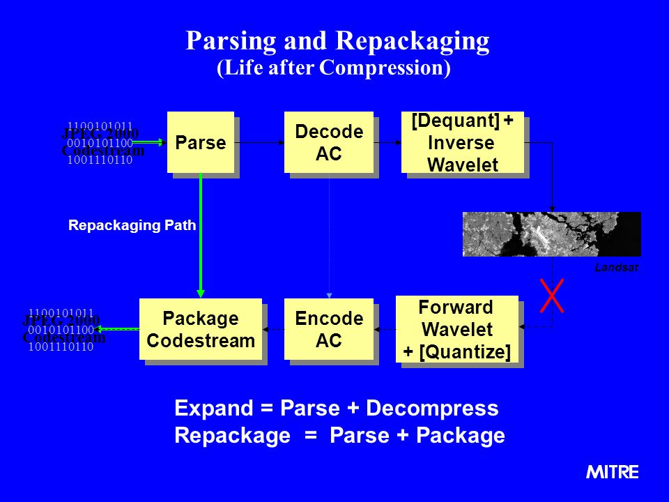 Parsing and Repackaging (Life after Compression) Parse Decode AC Decode AC [Dequant] + Inverse Wavelet [Dequant] + Inverse Wavelet Package Codestream Package Codestream Encode AC Encode AC Forward Wavelet + [Quantize] Forward Wavelet + [Quantize] 1100101011 1001110110 JPEG 2000 Codestream 0010101100 1100101011 1001110110 JPEG 2000 Codestream 0010101100 Repackaging Path Expand = Parse + Decompress Repackage = Parse + Package Landsat
