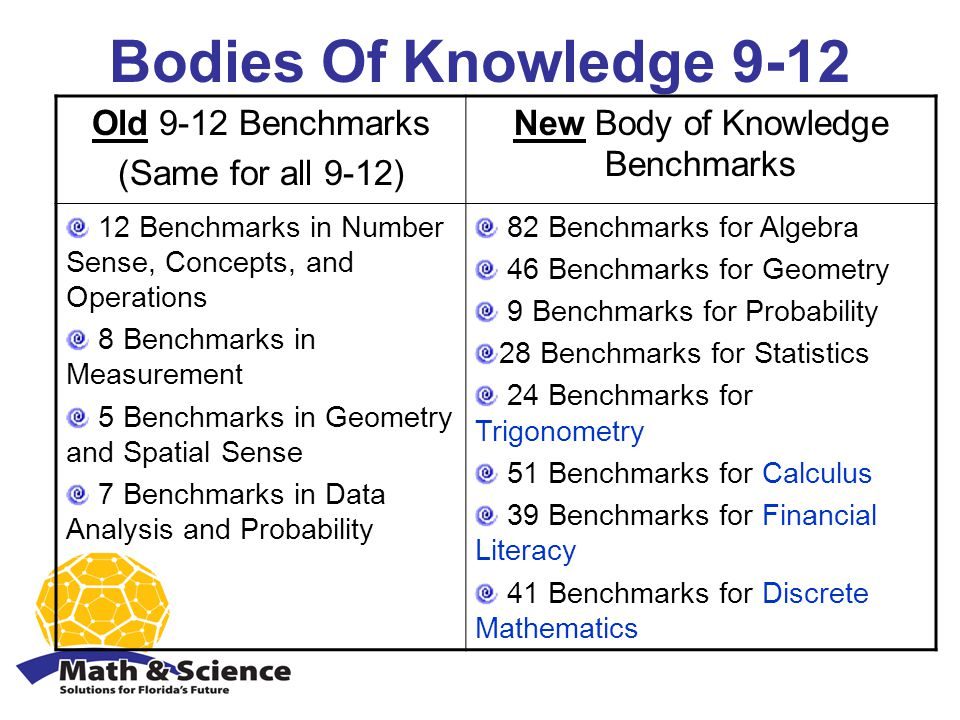 Bodies Of Knowledge 9-12 Old 9-12 Benchmarks (Same for all 9-12) New Body of Knowledge Benchmarks 12 Benchmarks in Number Sense, Concepts, and Operations 8 Benchmarks in Measurement 5 Benchmarks in Geometry and Spatial Sense 7 Benchmarks in Data Analysis and Probability 82 Benchmarks for Algebra 46 Benchmarks for Geometry 9 Benchmarks for Probability 28 Benchmarks for Statistics 24 Benchmarks for Trigonometry 51 Benchmarks for Calculus 39 Benchmarks for Financial Literacy 41 Benchmarks for Discrete Mathematics