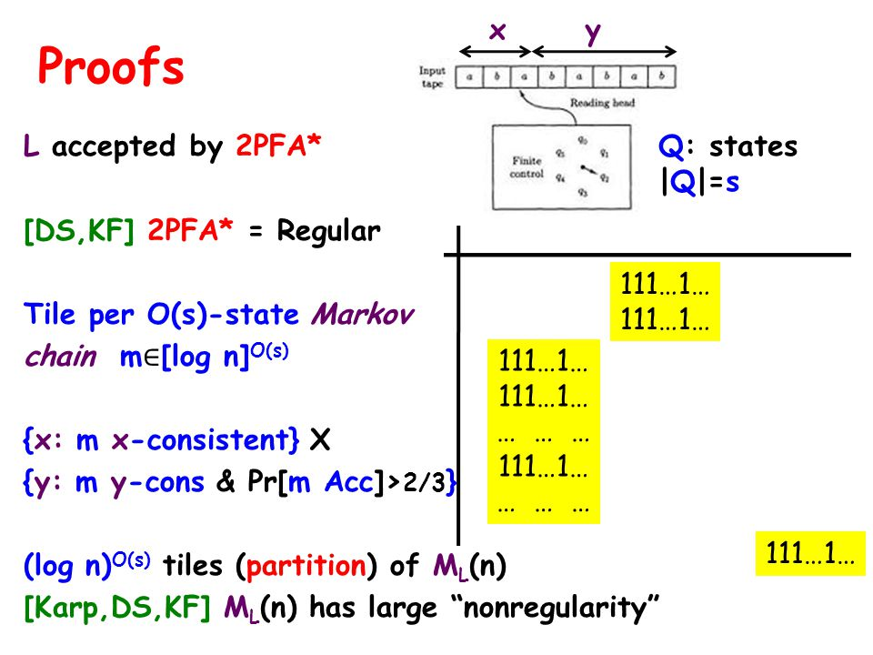 L accepted by 2PFA* y [DS,KF] 2PFA* = Regular Tile per O(s)-state Markov chain m [log n] O(s) {x: m x-consistent} X {y: m y-cons & Pr[m Acc]> 2/3 } (log n) O(s) tiles (partition) of M L (n) [Karp,DS,KF] M L (n) has large nonregularity Proofs 111…1… … … … 111…1… … … … x y Q: states |Q|=s 111…1…