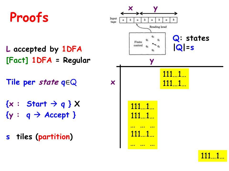 L accepted by 1DFA [Fact] 1DFA = Regular y Tile per state q Q x {x : Start q } X {y : q Accept } s tiles (partition) Proofs 111…1… … … … 111…1… … … … x y Q: states |Q|=s 111…1…