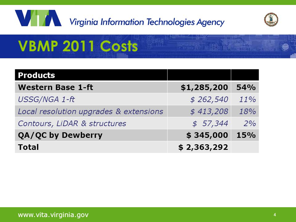 4 VBMP 2011 Costs Products Western Base 1-ft$1,285,20054% USSG/NGA 1-ft$ 262,54011% Local resolution upgrades & extensions$ 413,20818% Contours, LiDAR