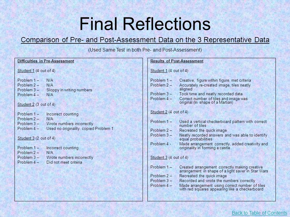 Final Reflections Difficulties in Pre-Assessment Student 1 (4 out of 4) Problem 1 – N/A Problem 2 – N/A Problem 3 – Sloppy in writing numbers Problem 4 – N/A Student 2 (3 out of 4) Problem 1 – Incorrect counting Problem 2 – N/A Problem 3 – Wrote numbers incorrectly Problem 4 – Used no originality, copied Problem 1 Student 3 (2 out of 4) Problem 1 – Incorrect counting Problem 2 – N/A Problem 3 – Wrote numbers incorrectly Problem 4 – Did not meet criteria Results of Post-Assessment Student 1 (4 out of 4) Problem 1 – Creative, figure within figure, met criteria Problem 2 – Accurately re-created image, tiles neatly aligned Problem 3 – Took time and neatly recorded data Problem 4 – Correct number of tiles and image was original (In shape of a Martian) Student 2 (4 out of 4) Problem 1 – Used a vertical checkerboard pattern with correct number of tiles Problem 2 – Recreated the quick image Problem 3 – Neatly recorded answers and was able to identify equal probabilities Problem 4 - Made arrangement correctly, added creativity and originality in forming a castle Student 3 (4 out of 4) Problem 1 – Created arrangement correctly making creative arrangement in shape of a light saver in Star Wars Problem 2 – Recreated the quick image Problem 3 – Recorded and wrote the numbers correctly Problem 4 – Made arrangement using correct number of tiles with red squares appearing like a checkerboard Comparison of Pre- and Post-Assessment Data on the 3 Representative Data (Used Same Test in both Pre- and Post-Assessment) Back to Table of Contents