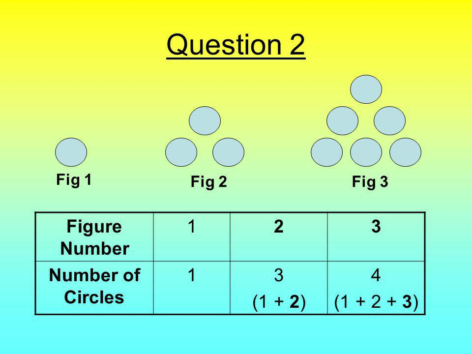 a) Calculate the number of circles in Fig 7.There are _______ circles in Fig 7.