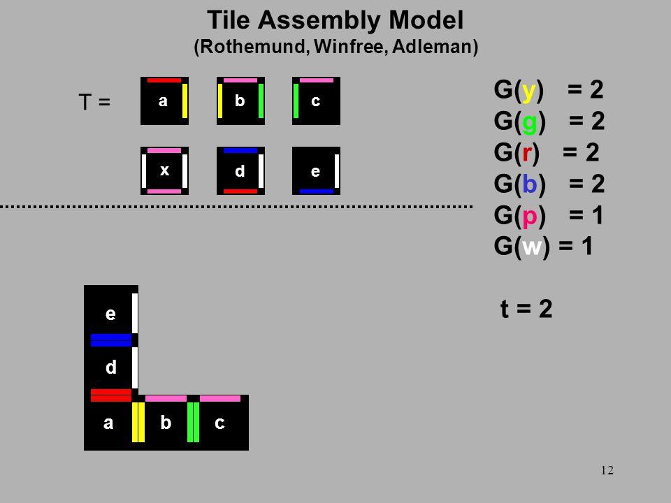 12 T = G(y) = 2 G(g) = 2 G(r) = 2 G(b) = 2 G(p) = 1 G(w) = 1 t = 2 x ed cba abc d e Tile Assembly Model (Rothemund, Winfree, Adleman)