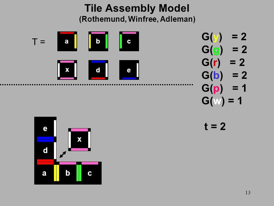 13 T = G(y) = 2 G(g) = 2 G(r) = 2 G(b) = 2 G(p) = 1 G(w) = 1 t = 2 x ed cba x abc d e Tile Assembly Model (Rothemund, Winfree, Adleman)
