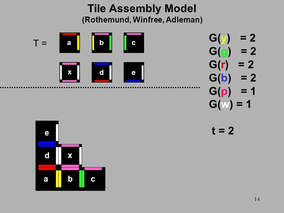 14 T = G(y) = 2 G(g) = 2 G(r) = 2 G(b) = 2 G(p) = 1 G(w) = 1 t = 2 abc d e x x ed cba Tile Assembly Model (Rothemund, Winfree, Adleman)