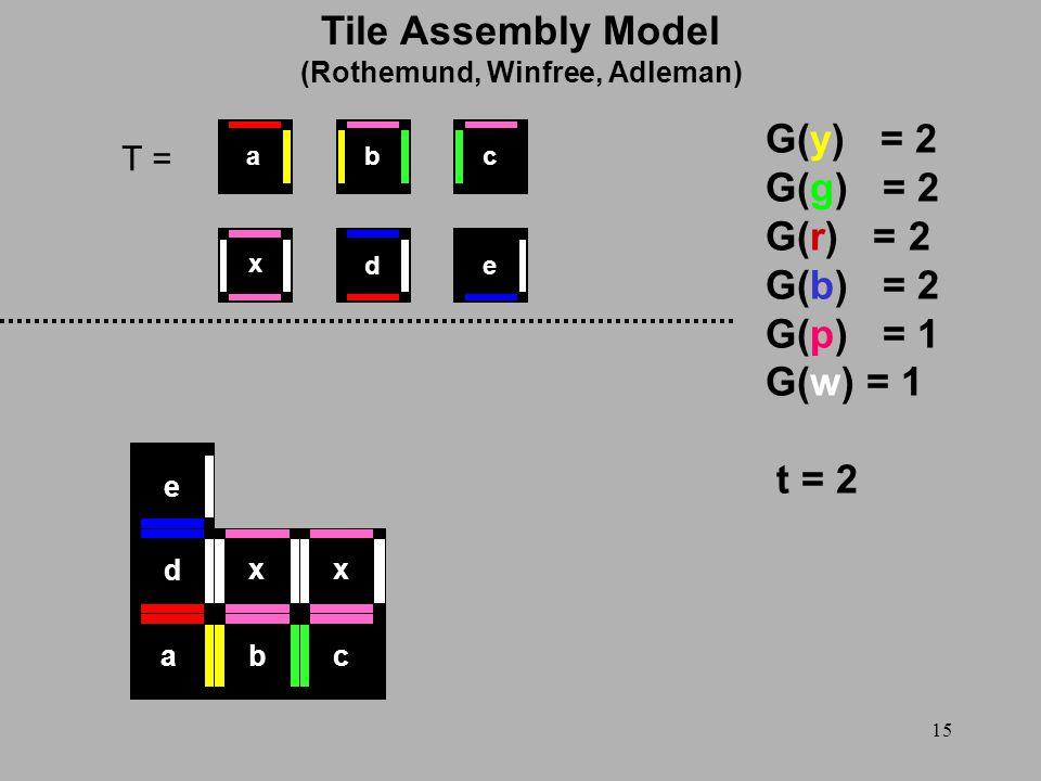 15 T = G(y) = 2 G(g) = 2 G(r) = 2 G(b) = 2 G(p) = 1 G(w) = 1 t = 2 x ed cba abc d e xx Tile Assembly Model (Rothemund, Winfree, Adleman)