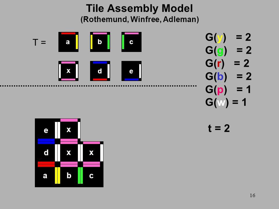16 T = G(y) = 2 G(g) = 2 G(r) = 2 G(b) = 2 G(p) = 1 G(w) = 1 t = 2 x ed cba abc d e xx x Tile Assembly Model (Rothemund, Winfree, Adleman)