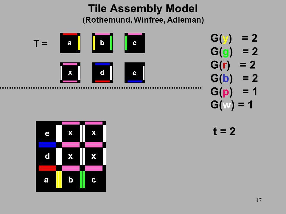 17 T = G(y) = 2 G(g) = 2 G(r) = 2 G(b) = 2 G(p) = 1 G(w) = 1 t = 2 x ed cba abc d e xx xx Tile Assembly Model (Rothemund, Winfree, Adleman)
