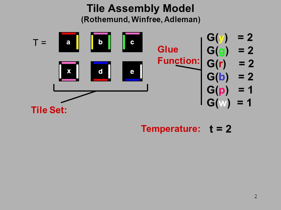 2 Tile Assembly Model (Rothemund, Winfree, Adleman) T = G(y) = 2 G(g) = 2 G(r) = 2 G(b) = 2 G(p) = 1 G(w) = 1 t = 2 Tile Set: Glue Function: Temperature: x ed cba