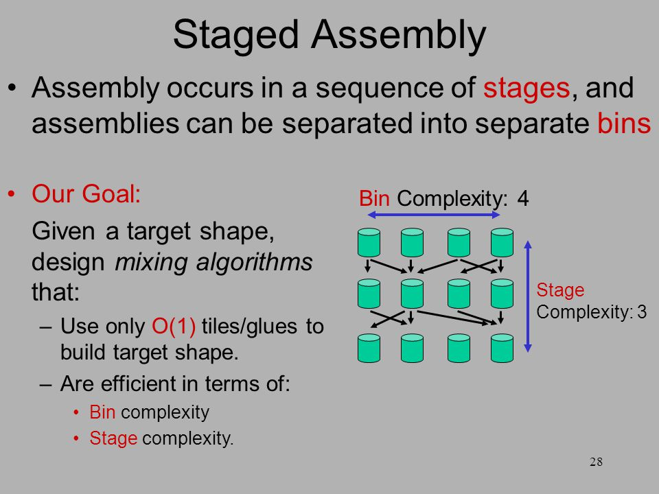 28 Staged Assembly Assembly occurs in a sequence of stages, and assemblies can be separated into separate bins Bin Complexity: 4 Stage Complexity: 3 Our Goal: Given a target shape, design mixing algorithms that: –Use only O(1) tiles/glues to build target shape.