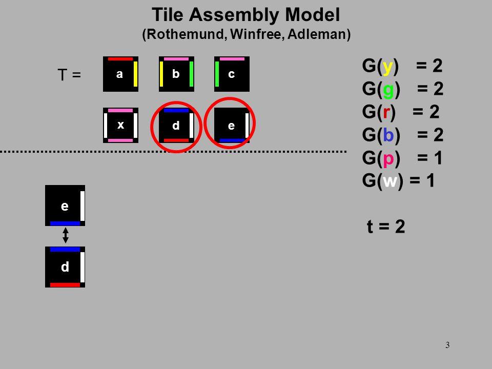 3 T = G(y) = 2 G(g) = 2 G(r) = 2 G(b) = 2 G(p) = 1 G(w) = 1 t = 2 d e x ed cba Tile Assembly Model (Rothemund, Winfree, Adleman)
