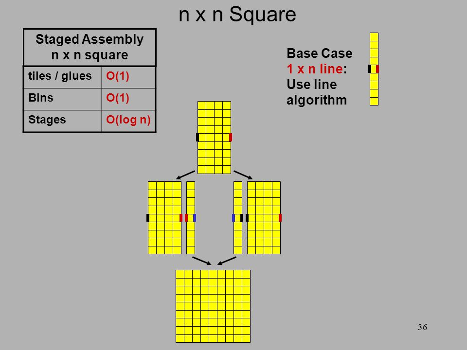 36 n x n Square Base Case 1 x n line: Use line algorithm tiles / gluesO(1) BinsO(1) StagesO(log n) Staged Assembly n x n square
