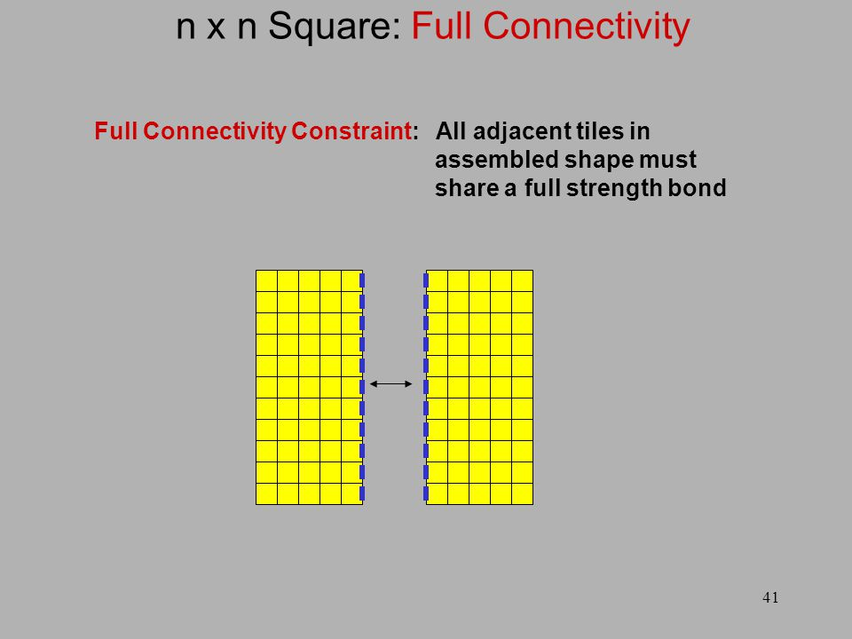 41 n x n Square: Full Connectivity Full Connectivity Constraint: All adjacent tiles in assembled shape must share a full strength bond