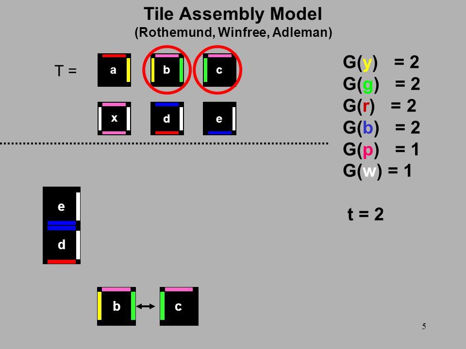 5 T = G(y) = 2 G(g) = 2 G(r) = 2 G(b) = 2 G(p) = 1 G(w) = 1 t = 2 d e x ed cba bc Tile Assembly Model (Rothemund, Winfree, Adleman)