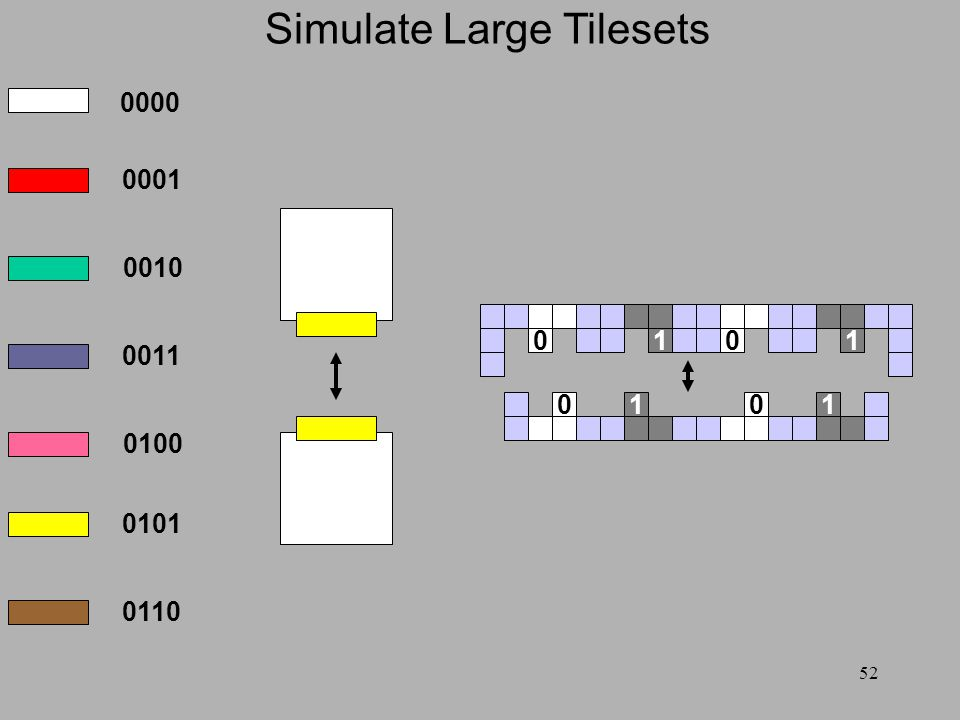 52 Simulate Large Tilesets 001 0011 0000 0001 0010 0011 0100 0101 0110 1