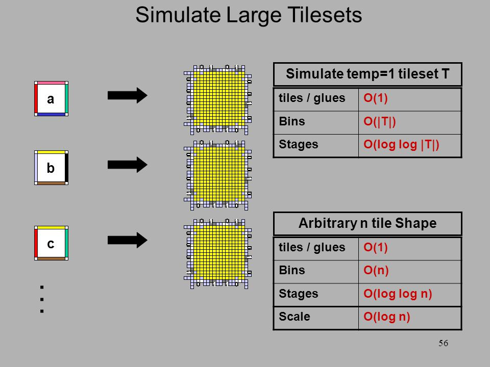 56 Simulate Large Tilesets c b a 001 0011 1 0 0 1 0 0 10 0 001 0011 1 0 0 1 0 0 10 0 001 0011 1 0 0 1 0 0 10 0... tiles / gluesO(1) BinsO(|T|) StagesO