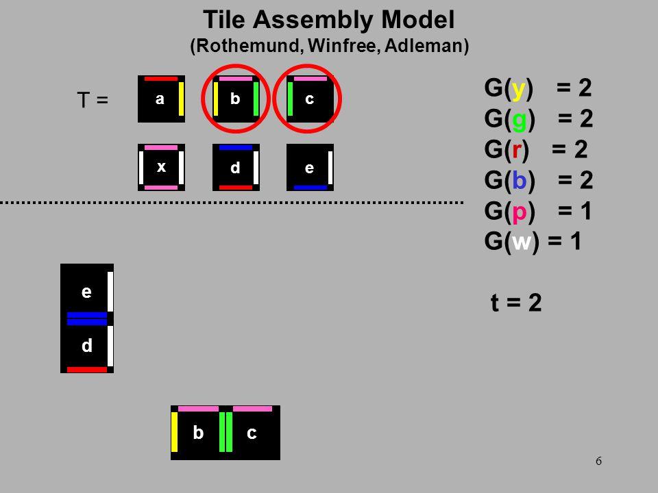 6 T = G(y) = 2 G(g) = 2 G(r) = 2 G(b) = 2 G(p) = 1 G(w) = 1 t = 2 d e x ed cba bc Tile Assembly Model (Rothemund, Winfree, Adleman)
