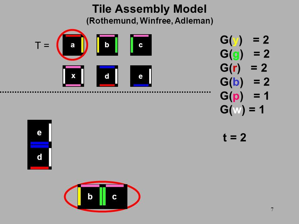 7 T = G(y) = 2 G(g) = 2 G(r) = 2 G(b) = 2 G(p) = 1 G(w) = 1 t = 2 d e x ed cba bc Tile Assembly Model (Rothemund, Winfree, Adleman)