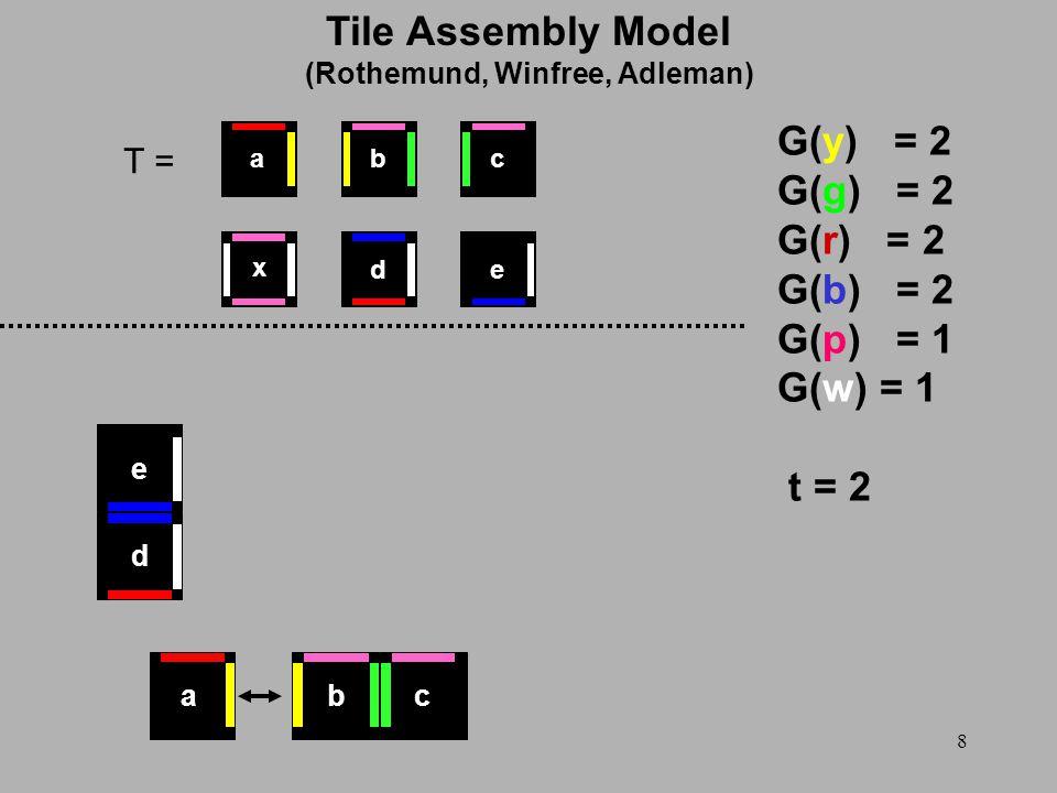 8 T = G(y) = 2 G(g) = 2 G(r) = 2 G(b) = 2 G(p) = 1 G(w) = 1 t = 2 d e x ed cba bca Tile Assembly Model (Rothemund, Winfree, Adleman)